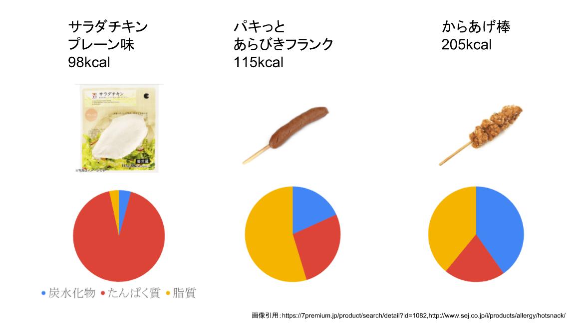 サラダチキンと他コンビニ総菜の栄養素比