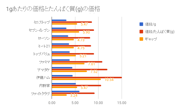 たんぱく質(グラム)あたりの価格と総価格の差