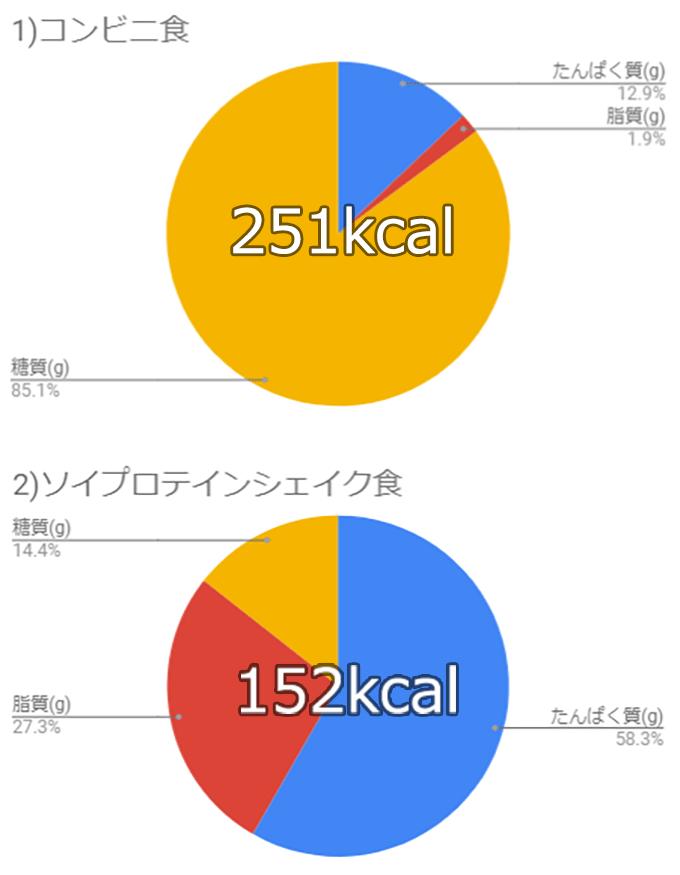 コンビニ食とソイプロテインシェイク食の栄養素比較円グラフ
