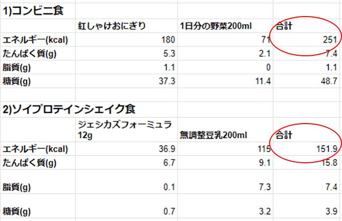 コンビニ食とソイプロテインシェイク食の栄養素比較